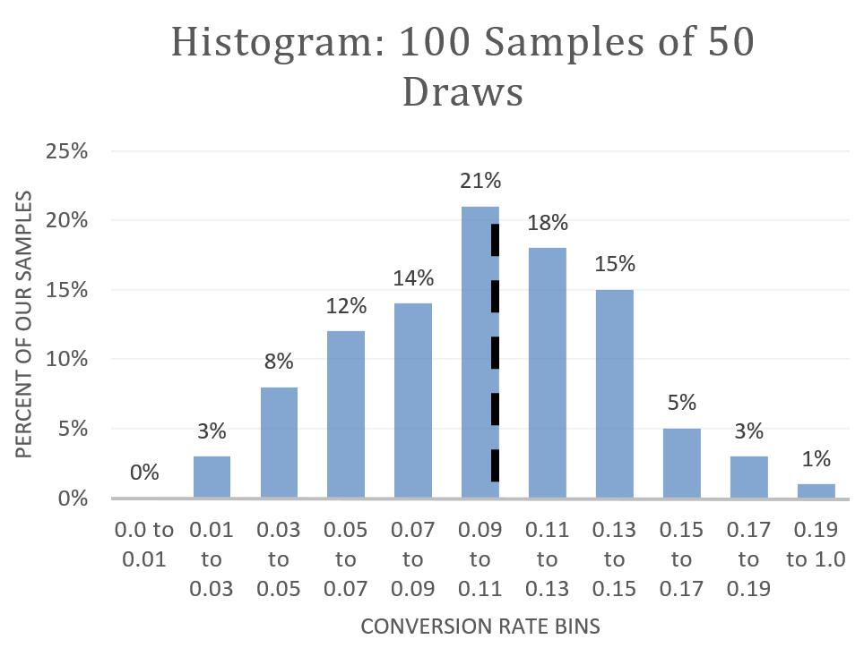 Hist100_50